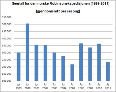 380px-Robinsonekspedisjonen_-_seertall_1999-2011 (3)
